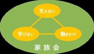 家族会の3本柱